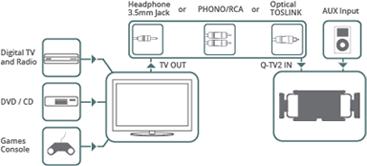 Connecting the QTV