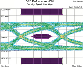 the diagram above shows the results of an identical test on a 3m qed  performance hdmi cable  the eye is much more 'open', showing superior  headroom compared